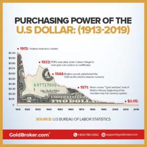 Verschil tussen valuta en geld